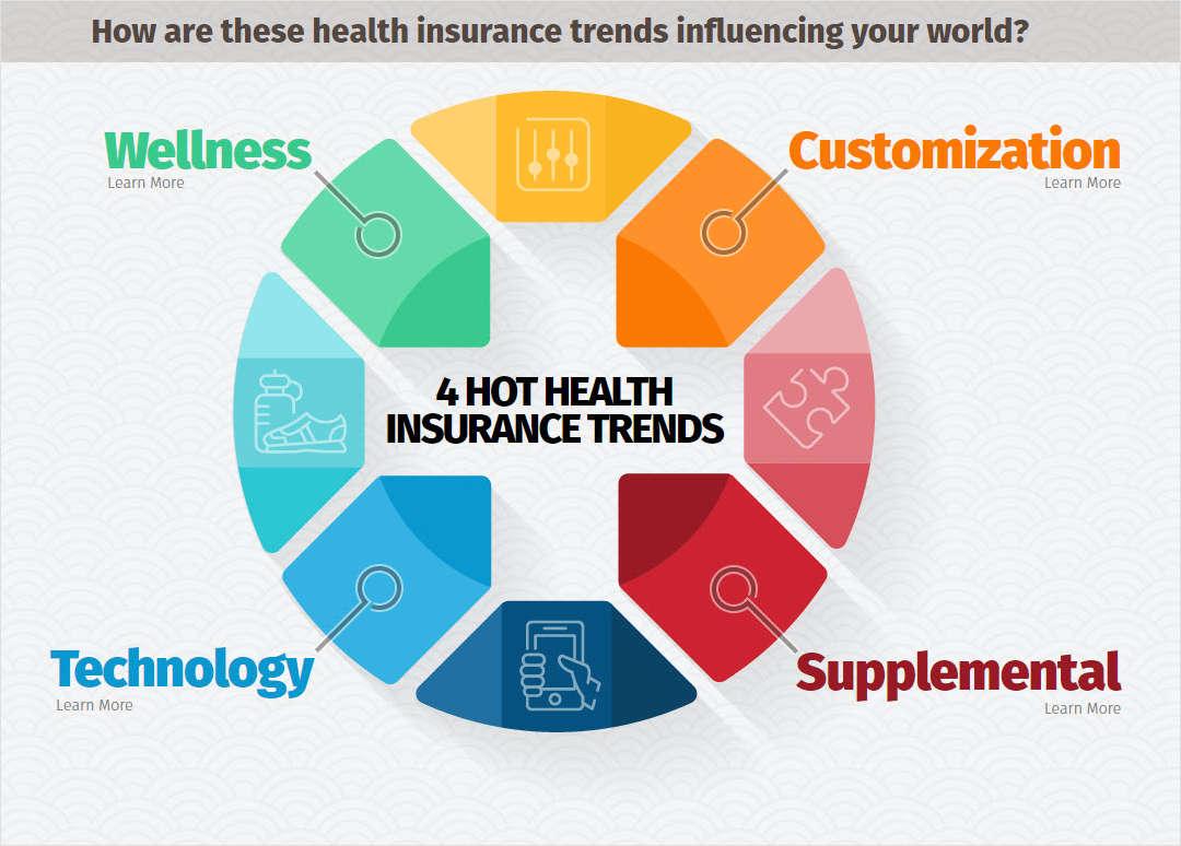 4 Hot Health Insurance Trends