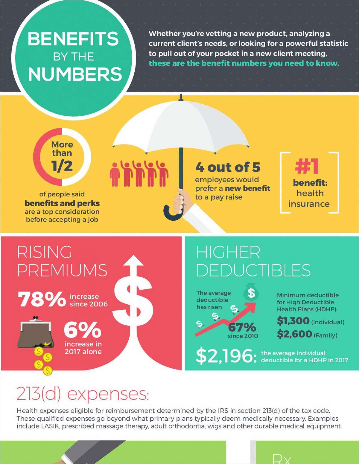 Benefits by the Numbers