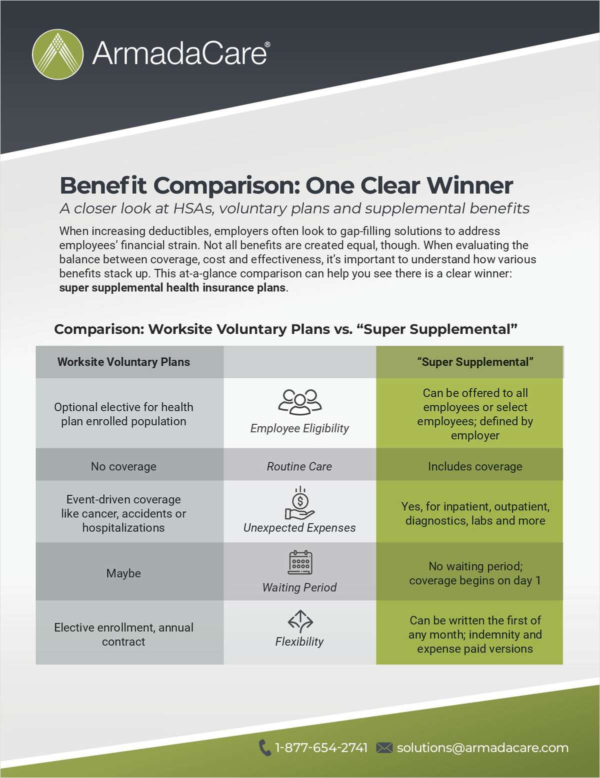 Benefit Comparison: One Clear Winner