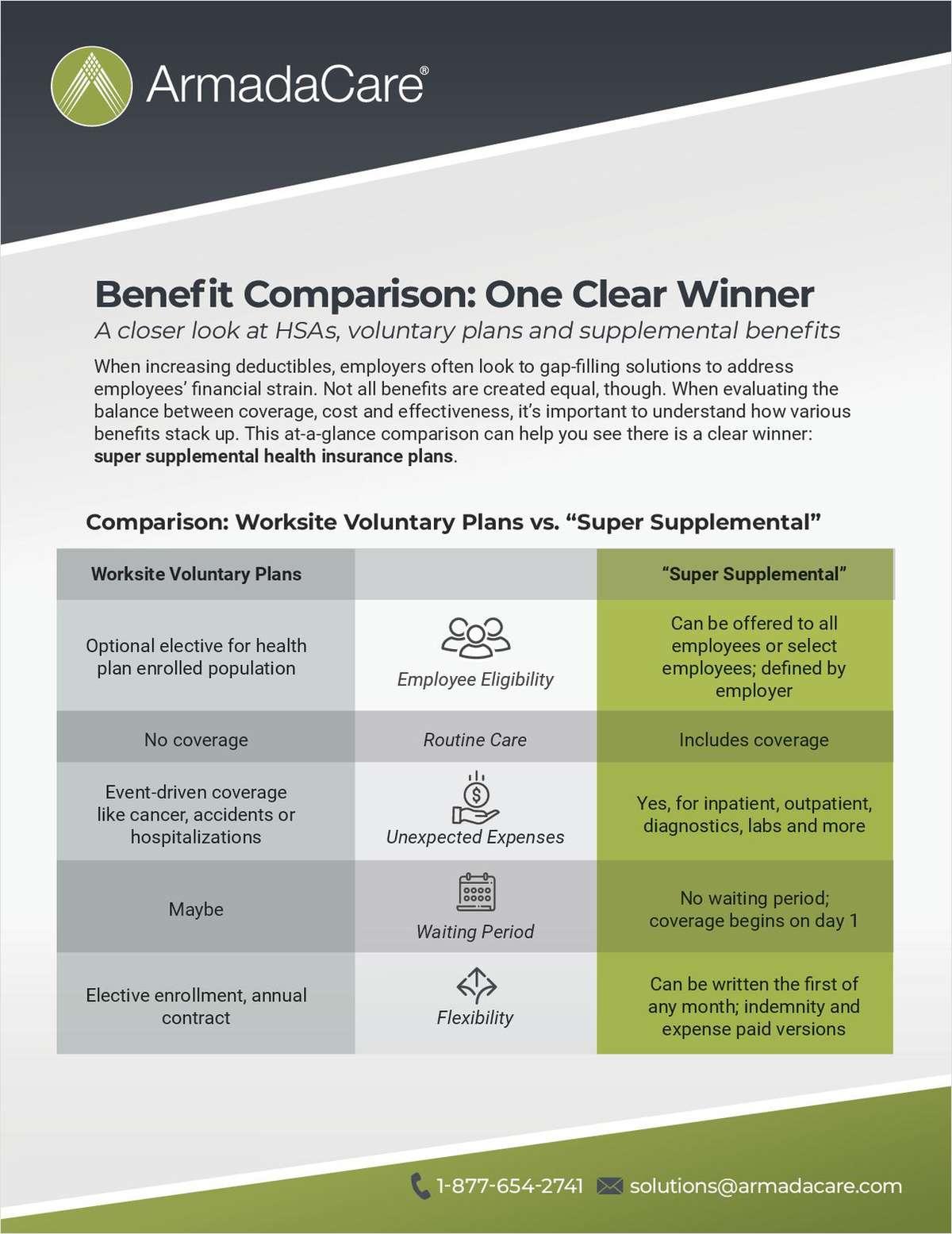 Benefit Comparison: One Clear Winner