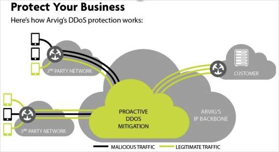 Phony Web Traffic: A scheme to take control of your company's internet service