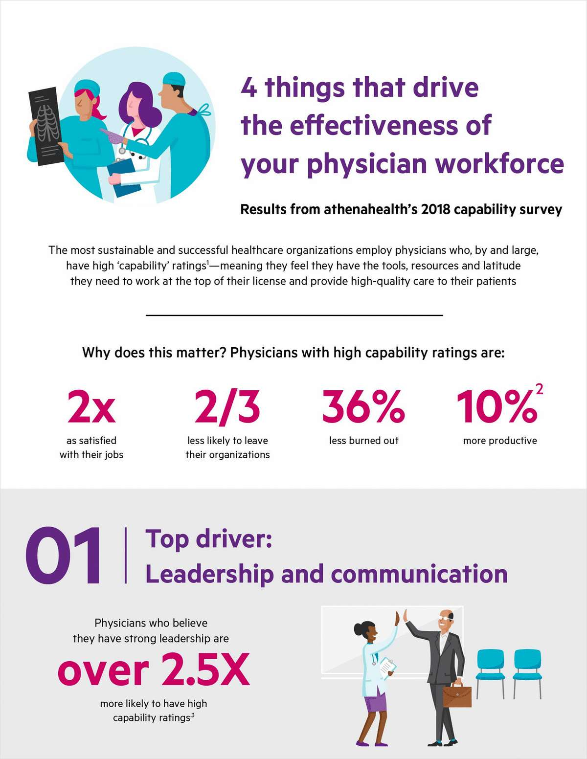 What drives physician satisfaction? 4 factors that matter