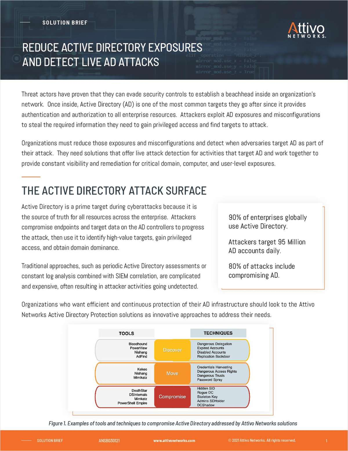 Reduce Active Directory Exposures and Detect Live AD Attacks