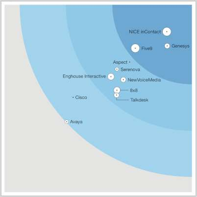 How Major Cloud Contact Center Providers Measure Up