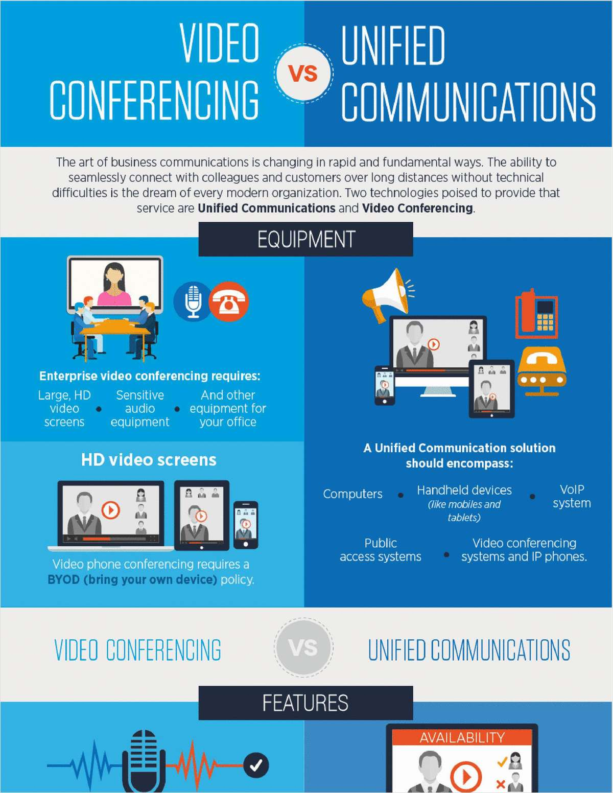Unified Communications or Video Conferencing?