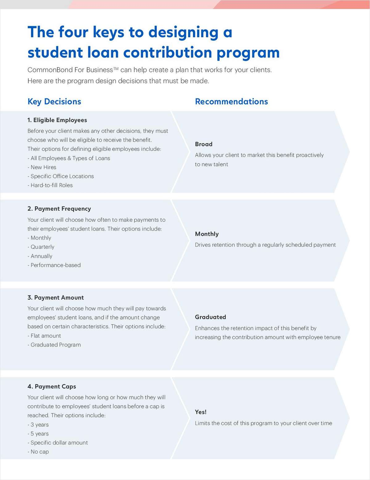 4 Keys to Designing a Student Loan Contribution Program