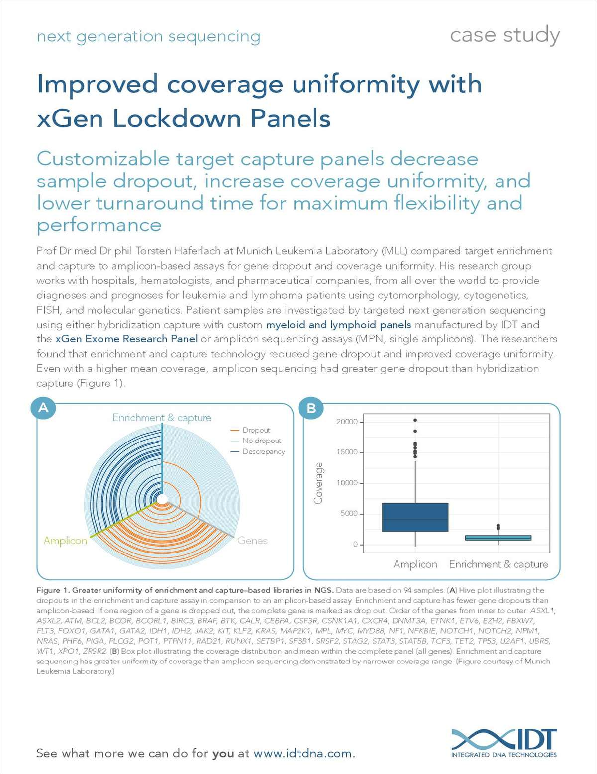 Improved Coverage Uniformity with xGen Lockdown Panels