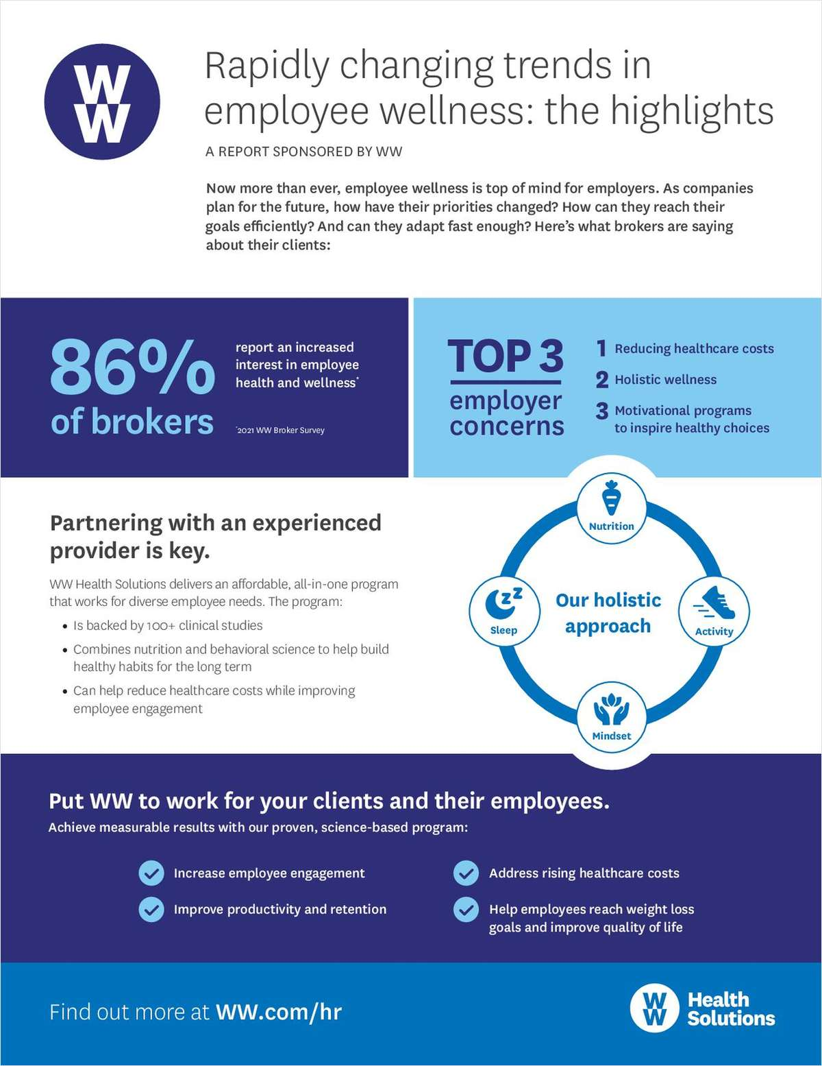Trends in Employee Wellness: How to Address the Top 3 Concerns