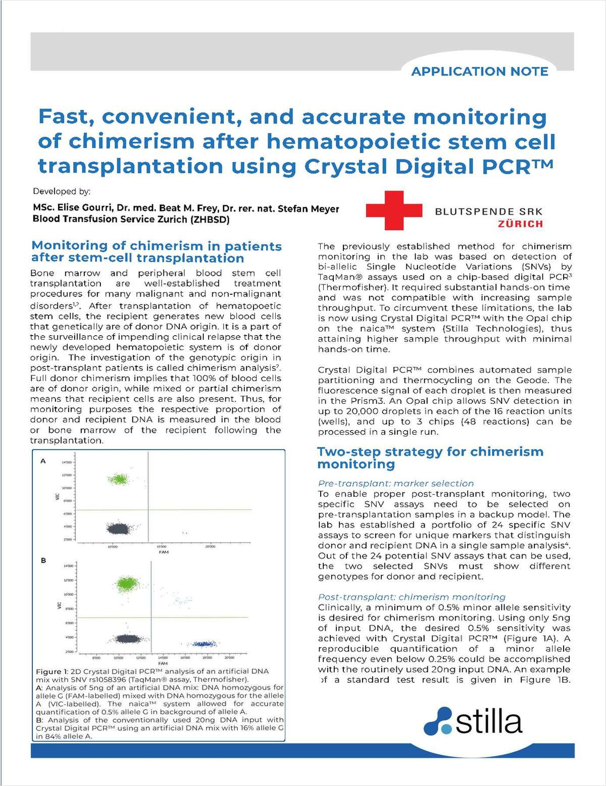 Fast, Convenient, and Accurate Monitoring of Chimerism after Hematopoietic Stem Cell Transplantation using Crystal Digital PCR