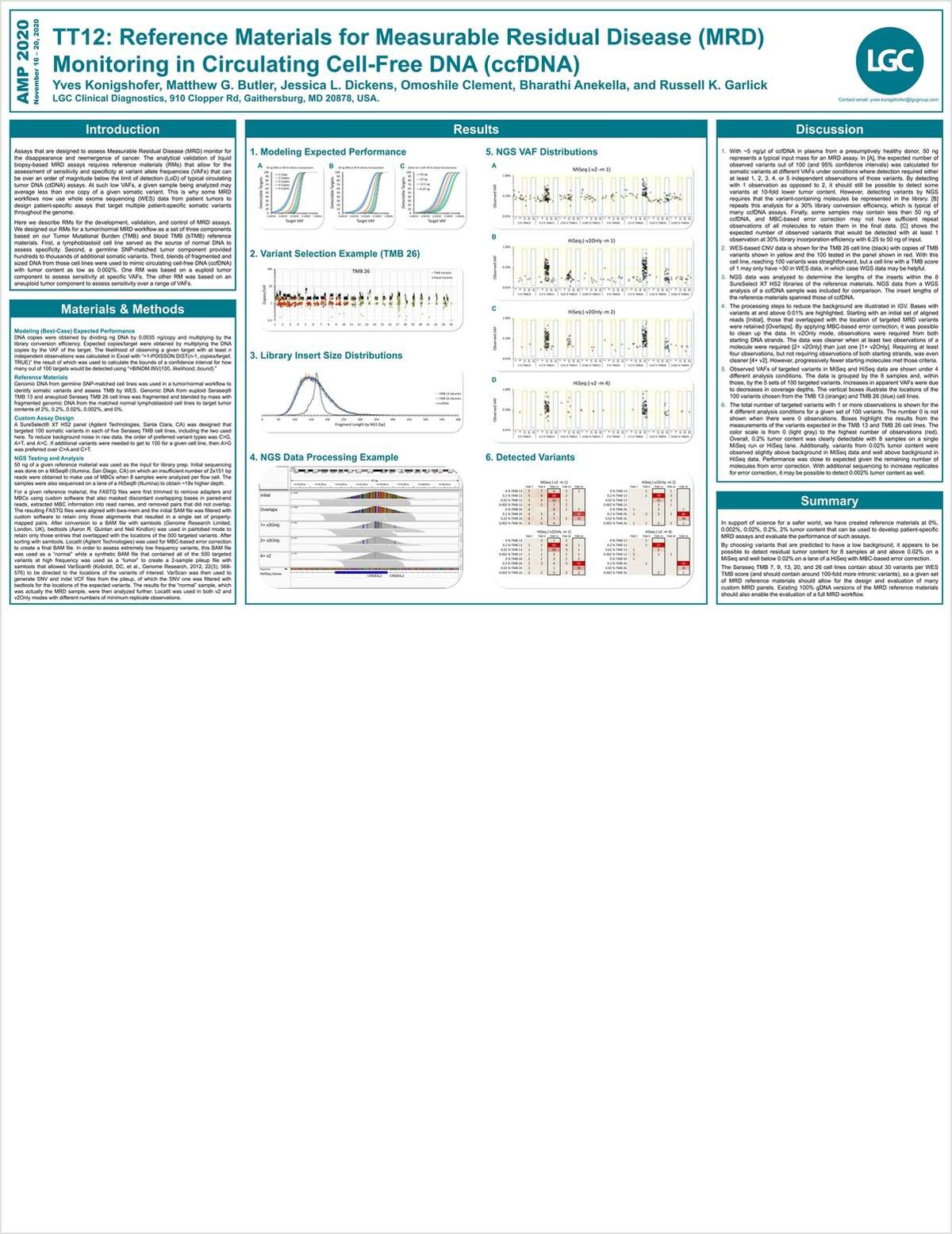Reference Materials for Measurable Residual Disease (MRD) Monitoring in Circulating Cell-Free DNA