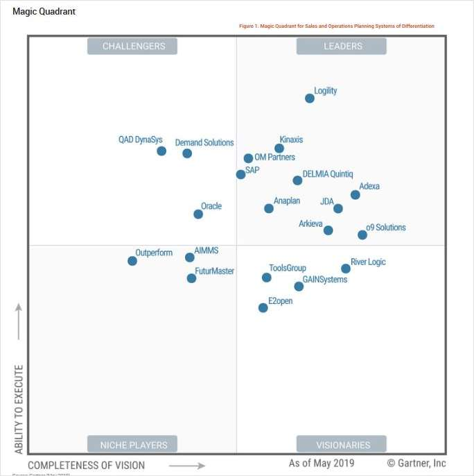 2019 Gartner Magic Quadrant for Sales and Operations Planning Systems of Differentiation