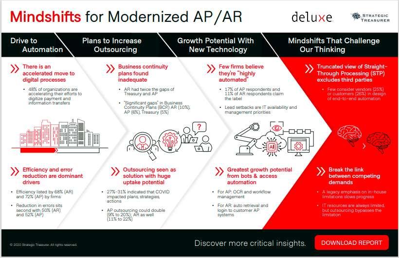 Infographic: Mindshifts for Modernized AP/AR