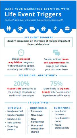 Make Your Marketing Eventful With Life Event Triggers