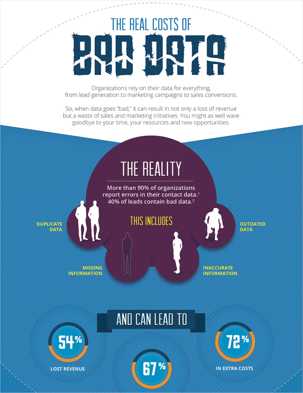 Infographic: The Real Costs of Bad Data