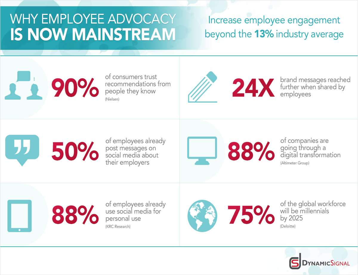 Why Employee Advocacy is Now Mainstream