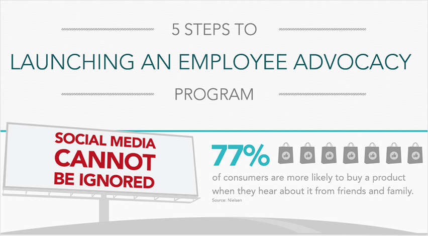 5 Steps to Launching an Employee Advocacy Program