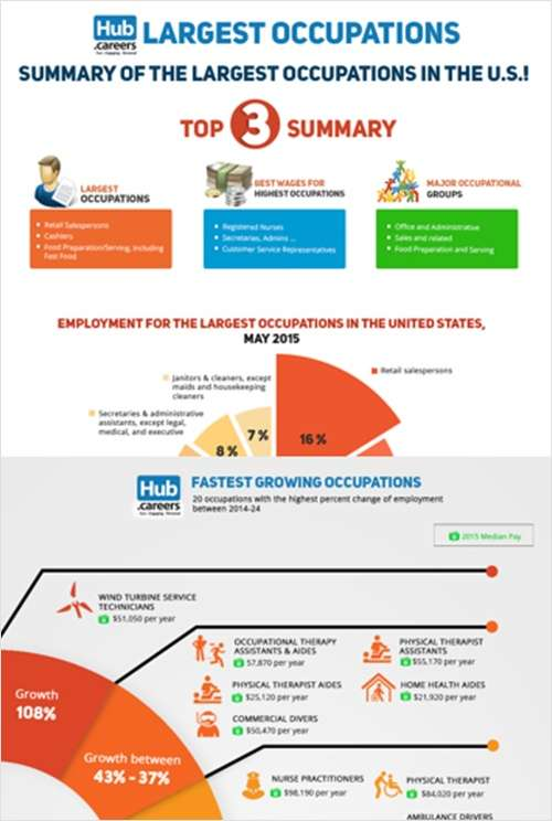 2 Fastest and Largest Growing Careers Infographics