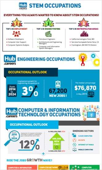 3 STEM Careers Infographics