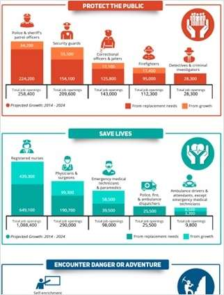 6 Specialty Careers Infographics