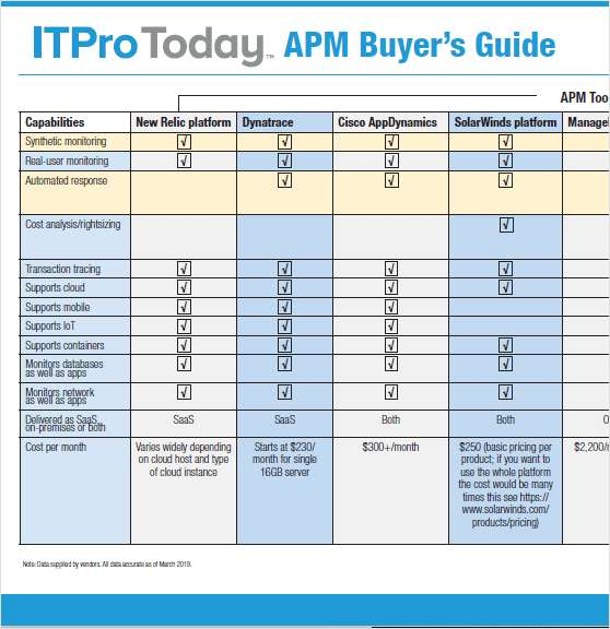 Application Performance Monitoring Tools Buyer's Guide
