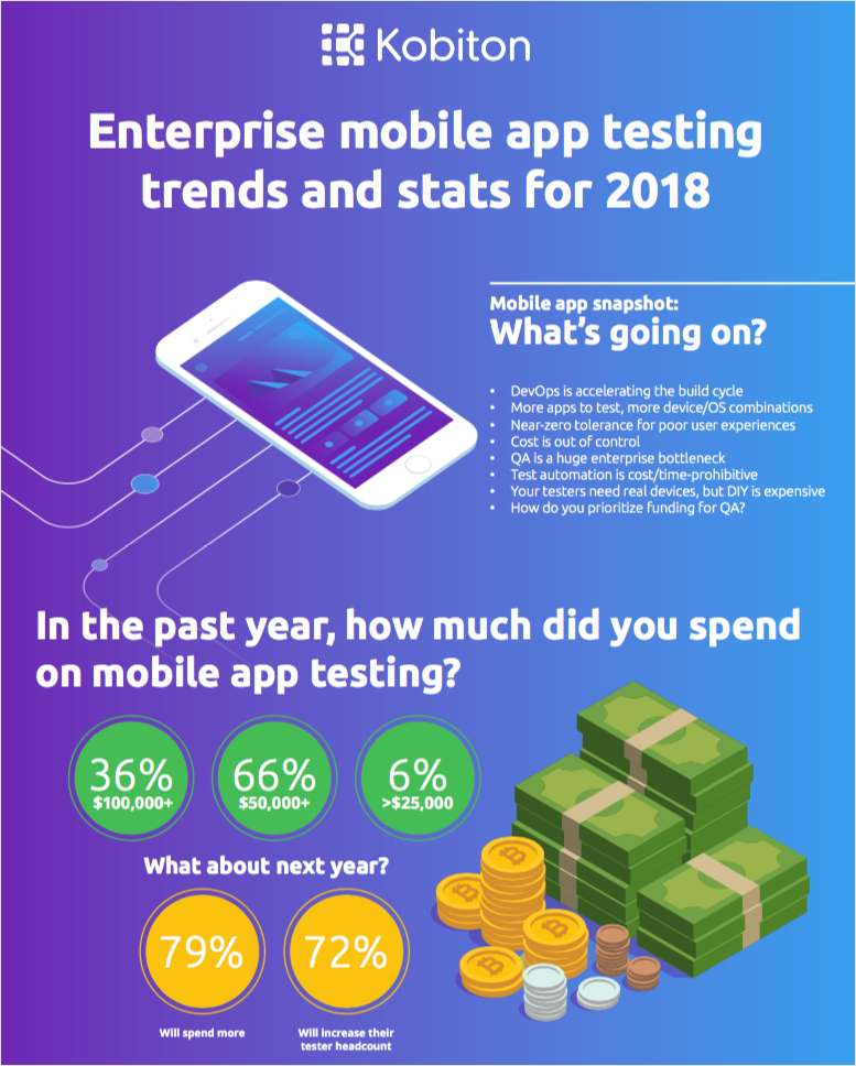 Enterprise Mobile App Testing Stats and Trends for 2018