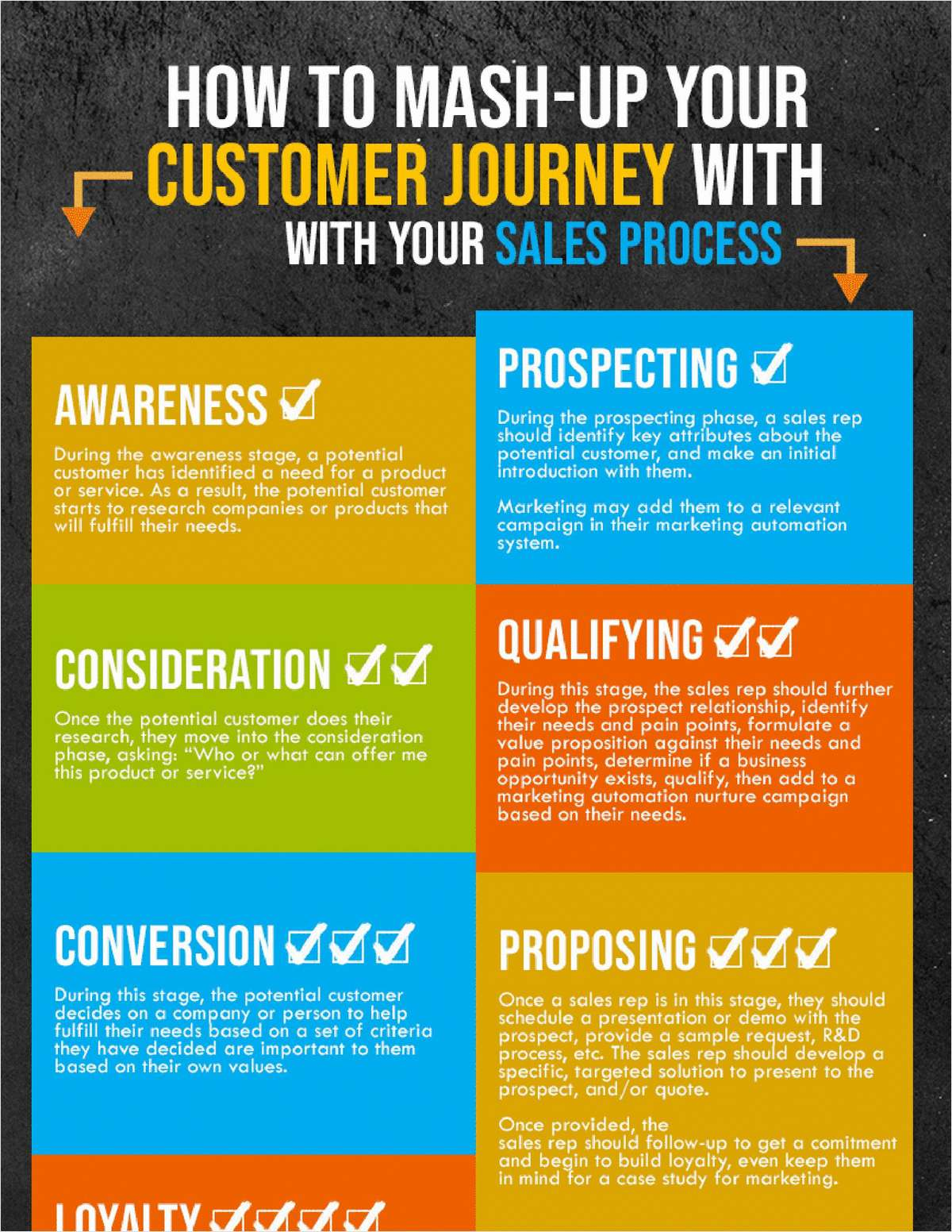 How to Mash-up your Customer Journey with your Sales Process