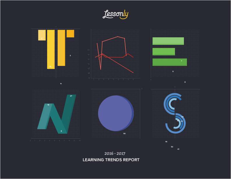 2017 Learning Trends by Lessonly