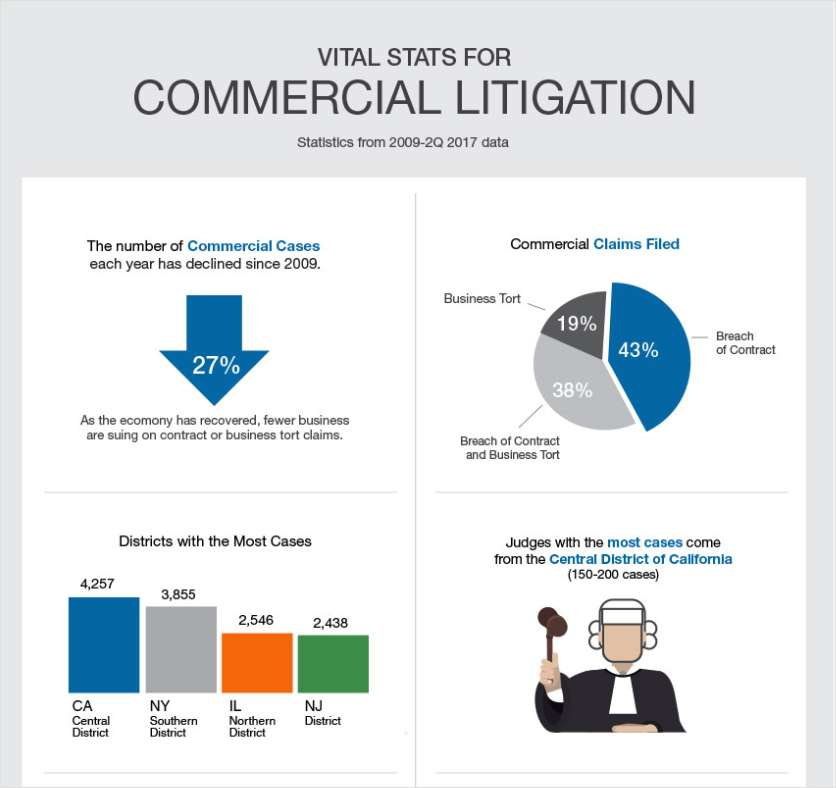 Vital Stats for Commercial Litigation & How Legal Analytics Helps You Strategize