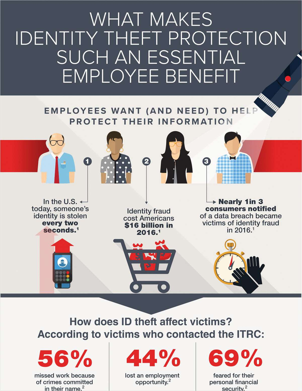 What Makes Identity Theft Protection an Essential Employee Benefit