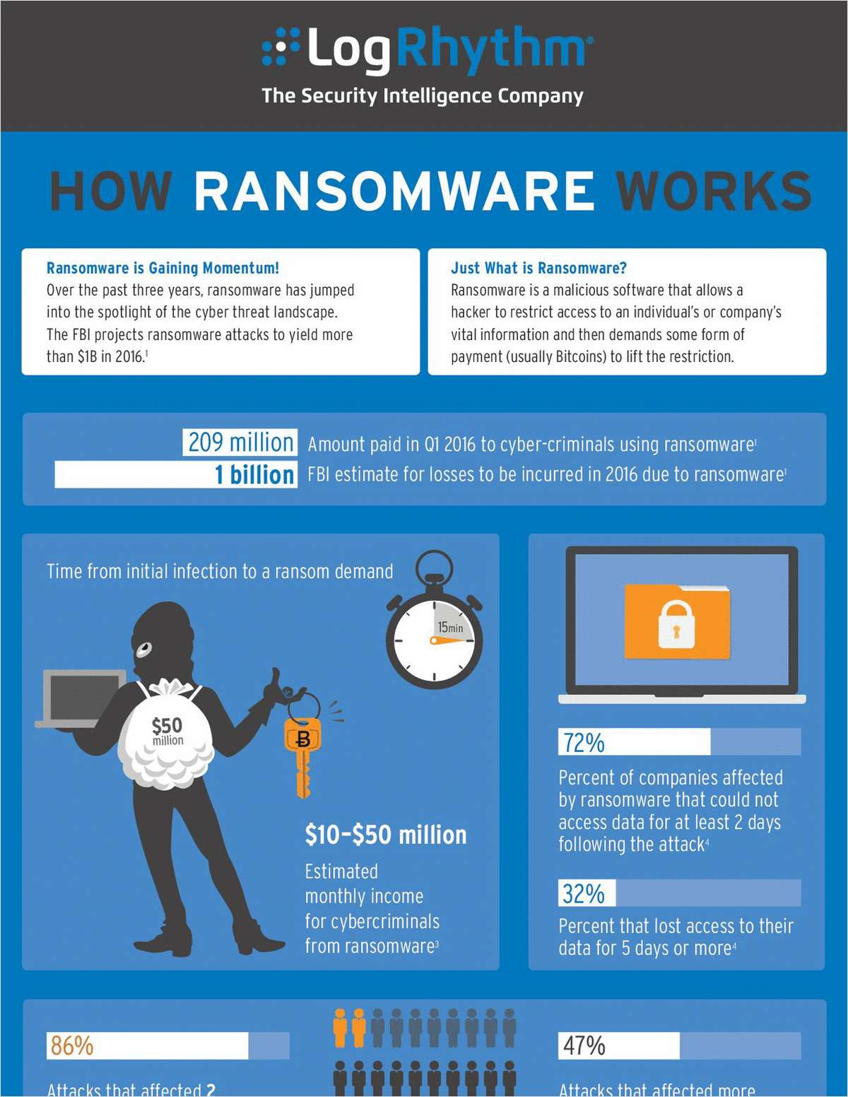 How Ransomware Works Infographic