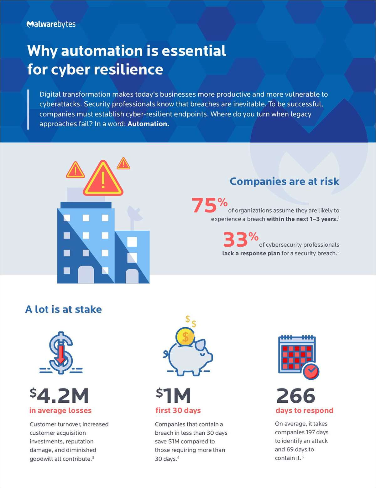 Why automation is essential for cyber resilience
