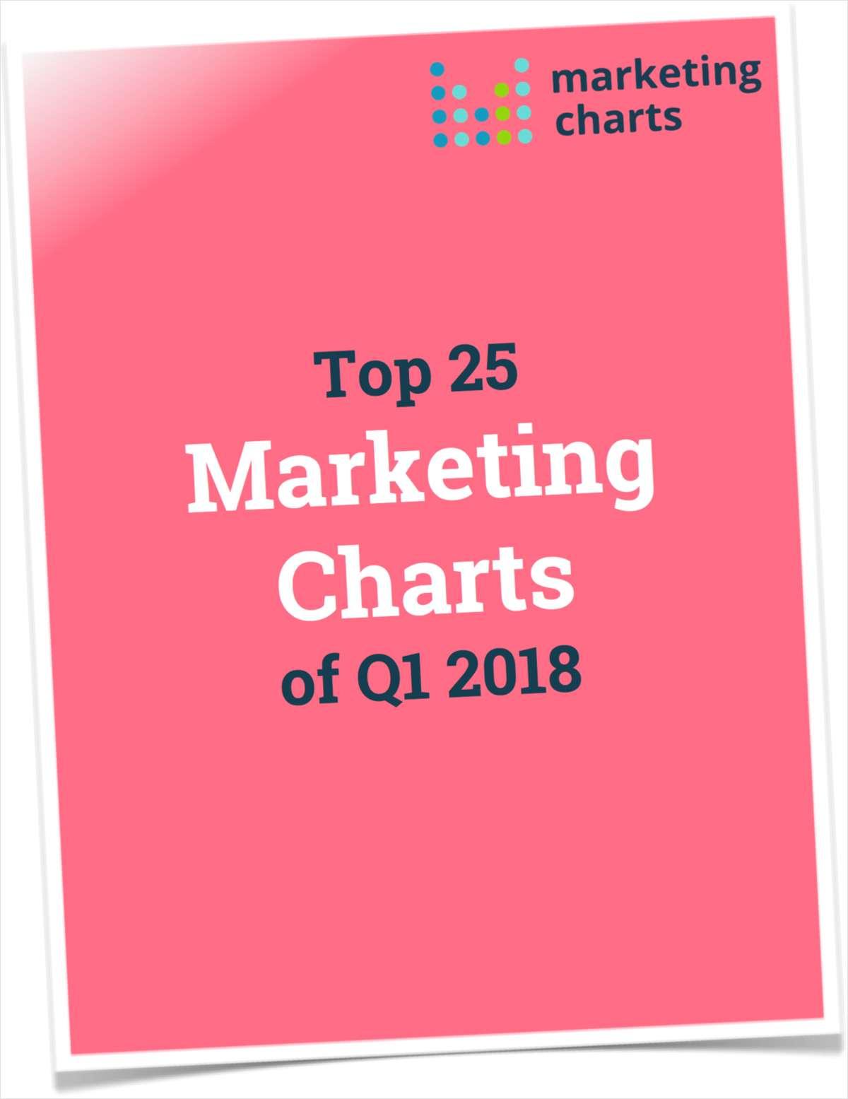 Top 25 Marketing Charts of Q1 2018