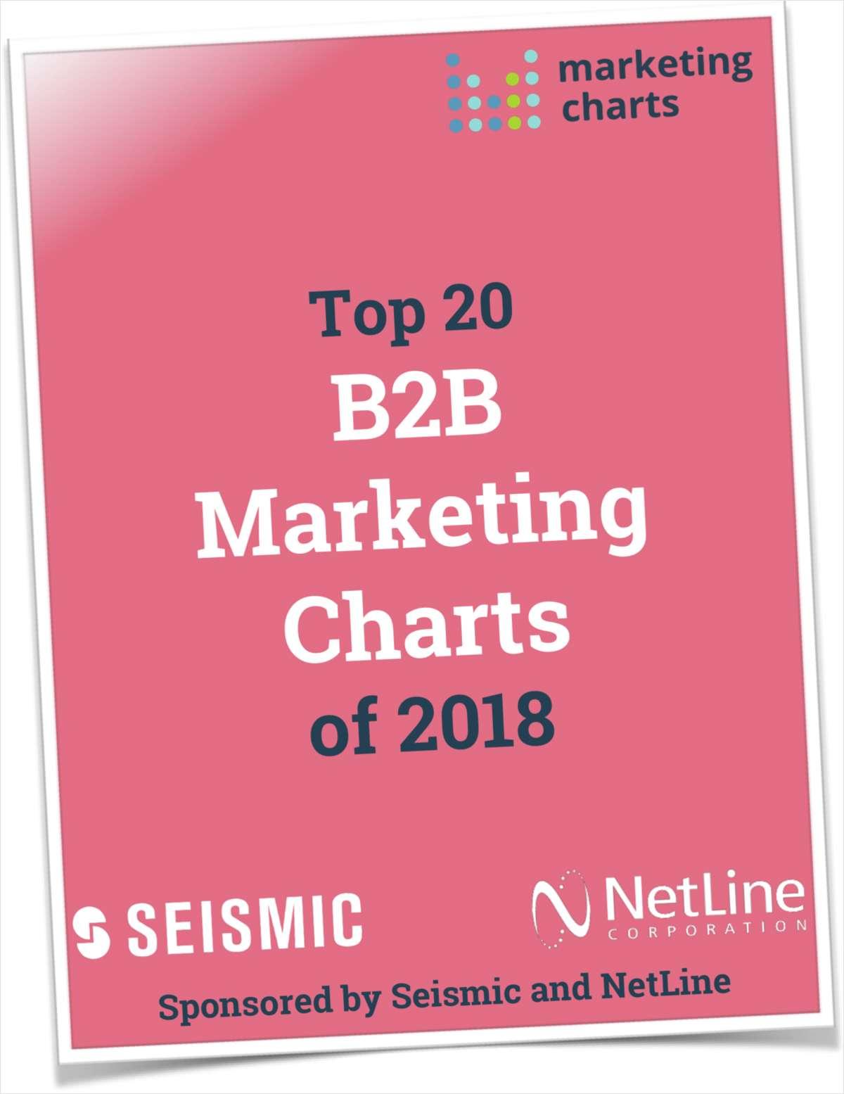 Top 20 B2B Marketing Charts of 2018