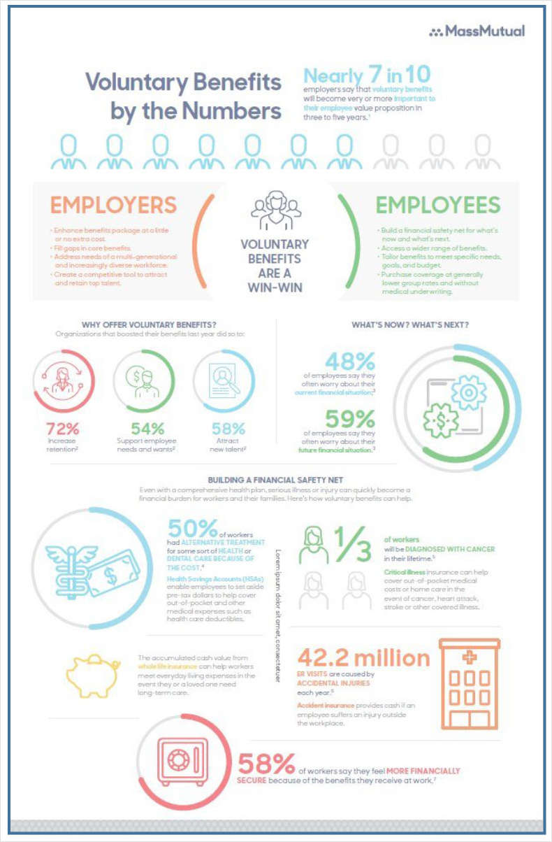 Voluntary Benefits by the Numbers