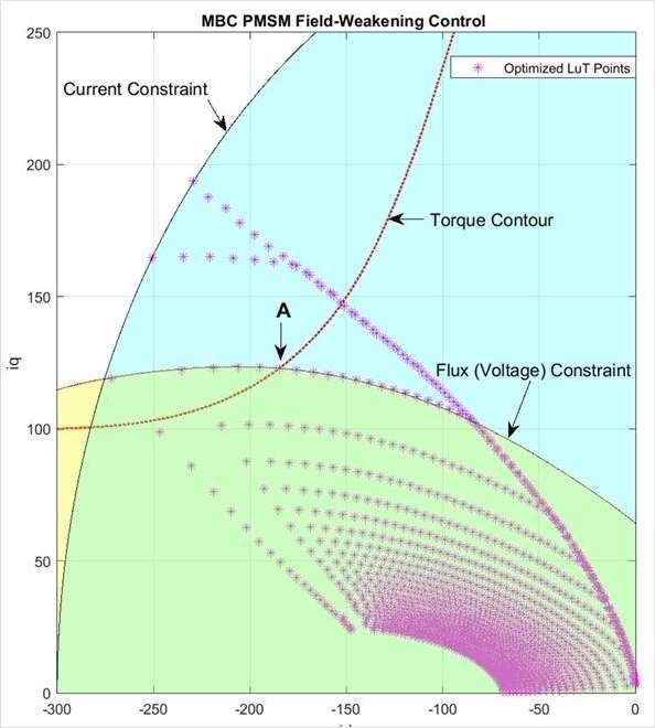 Simulate, Design, and Test Field-Weakening Control Webinar