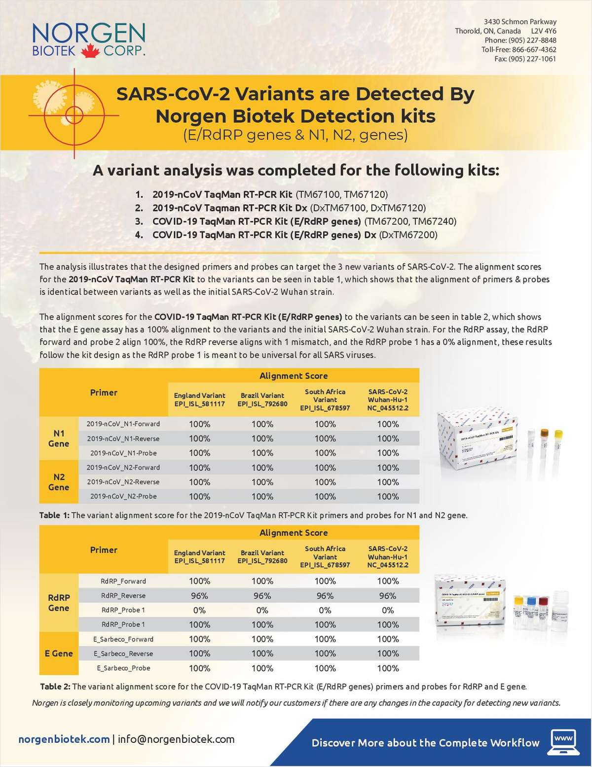 SARS-CoV-2 Variants are Detected By Norgen Biotek Detection kits