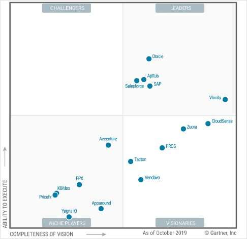 2019 Gartner Magic Quadrant for CPQ Application Suites