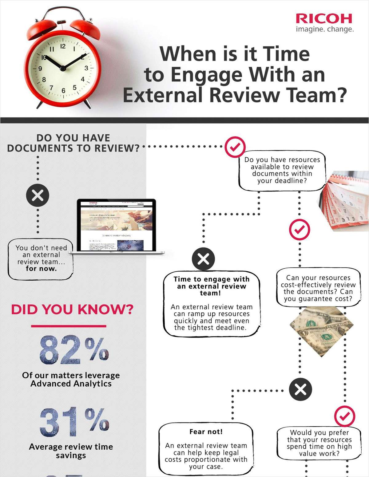 When is it Time to Engage With an External Review Team?