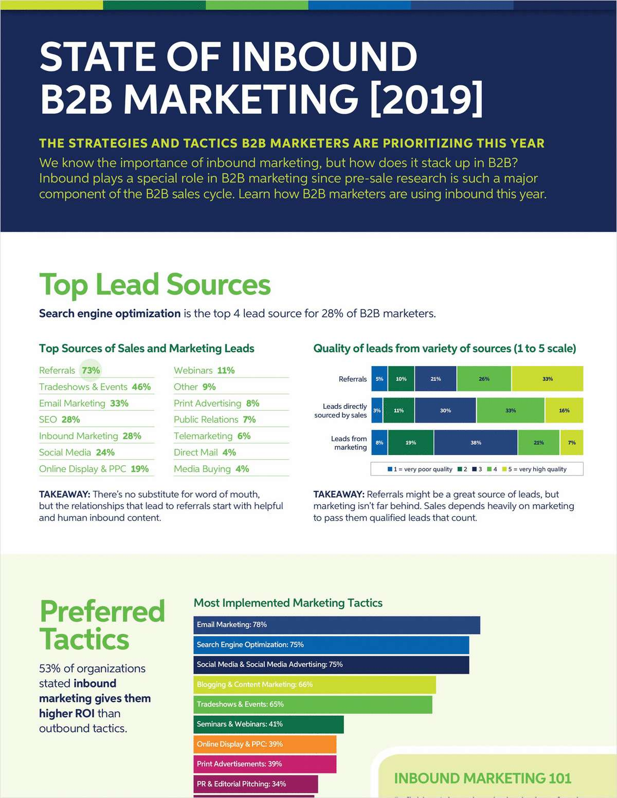 State of Inbound B2B Marketing [2019]