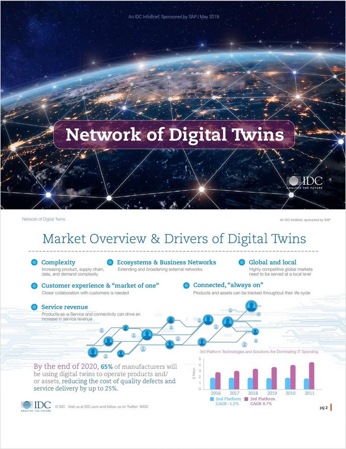 Network of Digital Twins