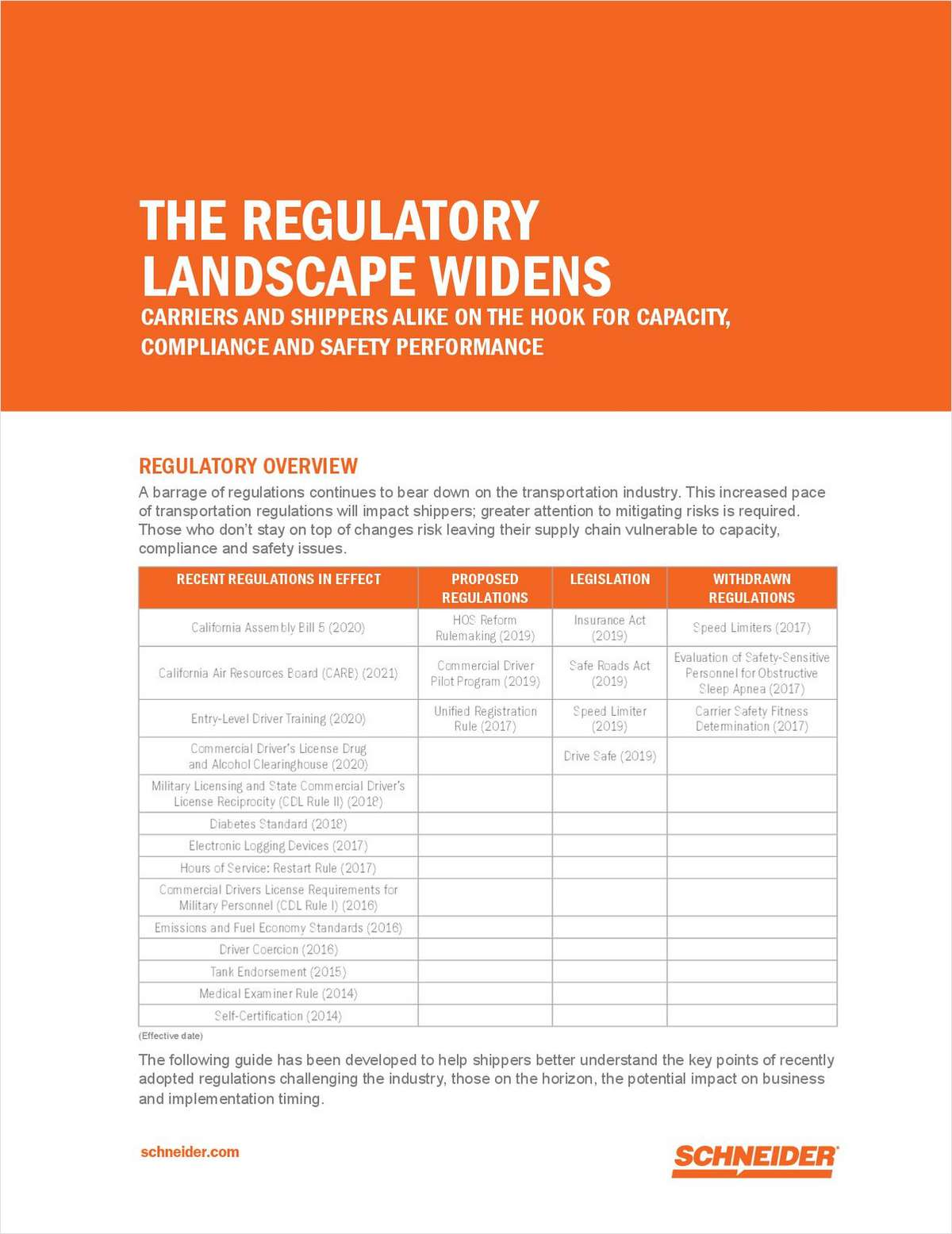 The Regulatory Landscape Widens