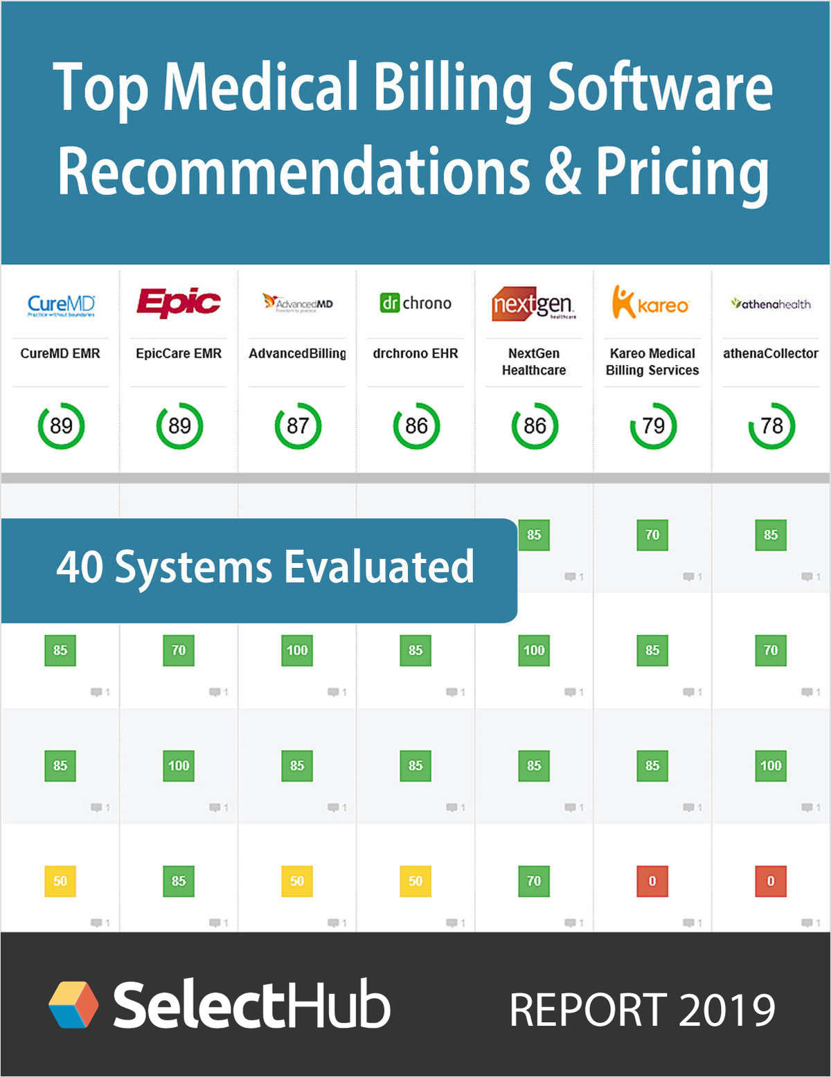 Top Medical Billing Software 2019--Expert Recommendations & Pricing