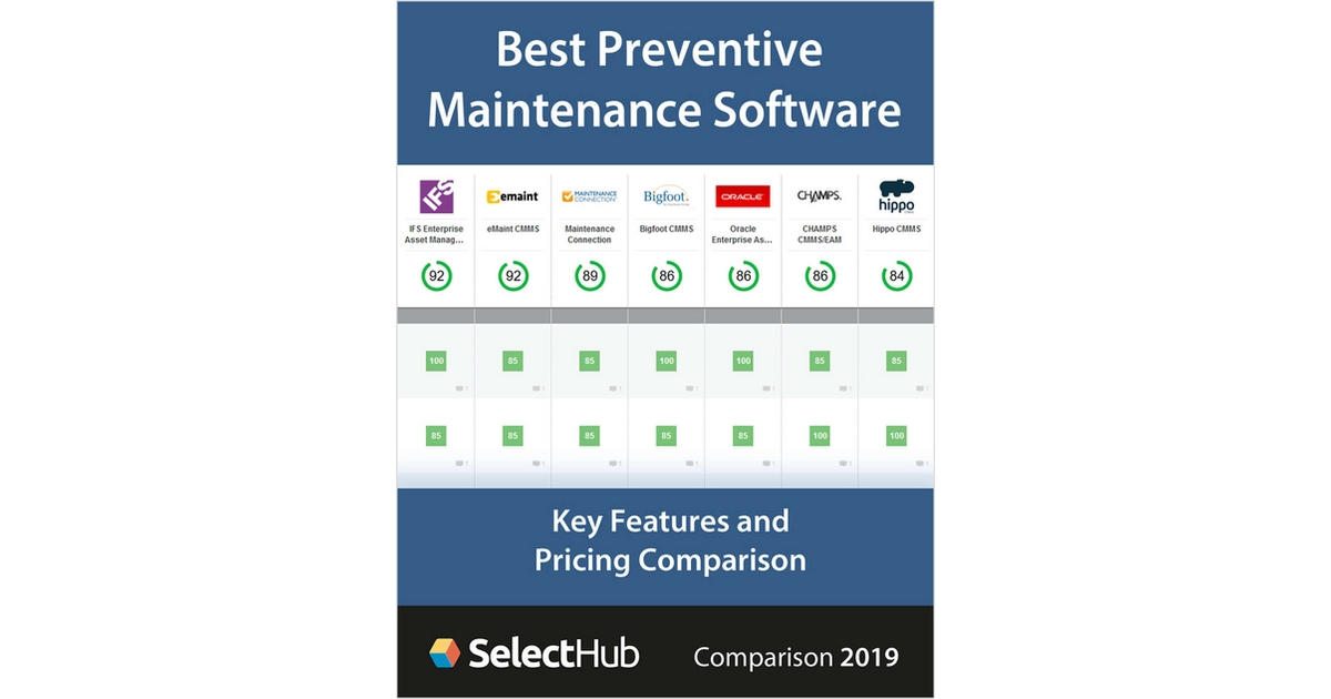 Best Preventive Maintenance Software for 2019-- Get Key Features