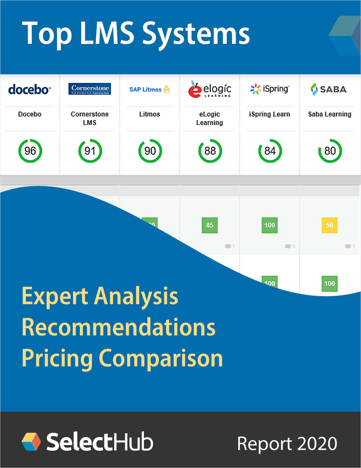 Find the Best Learning Management System (LMS)--Expert Analysis, Recommendations & Pricing