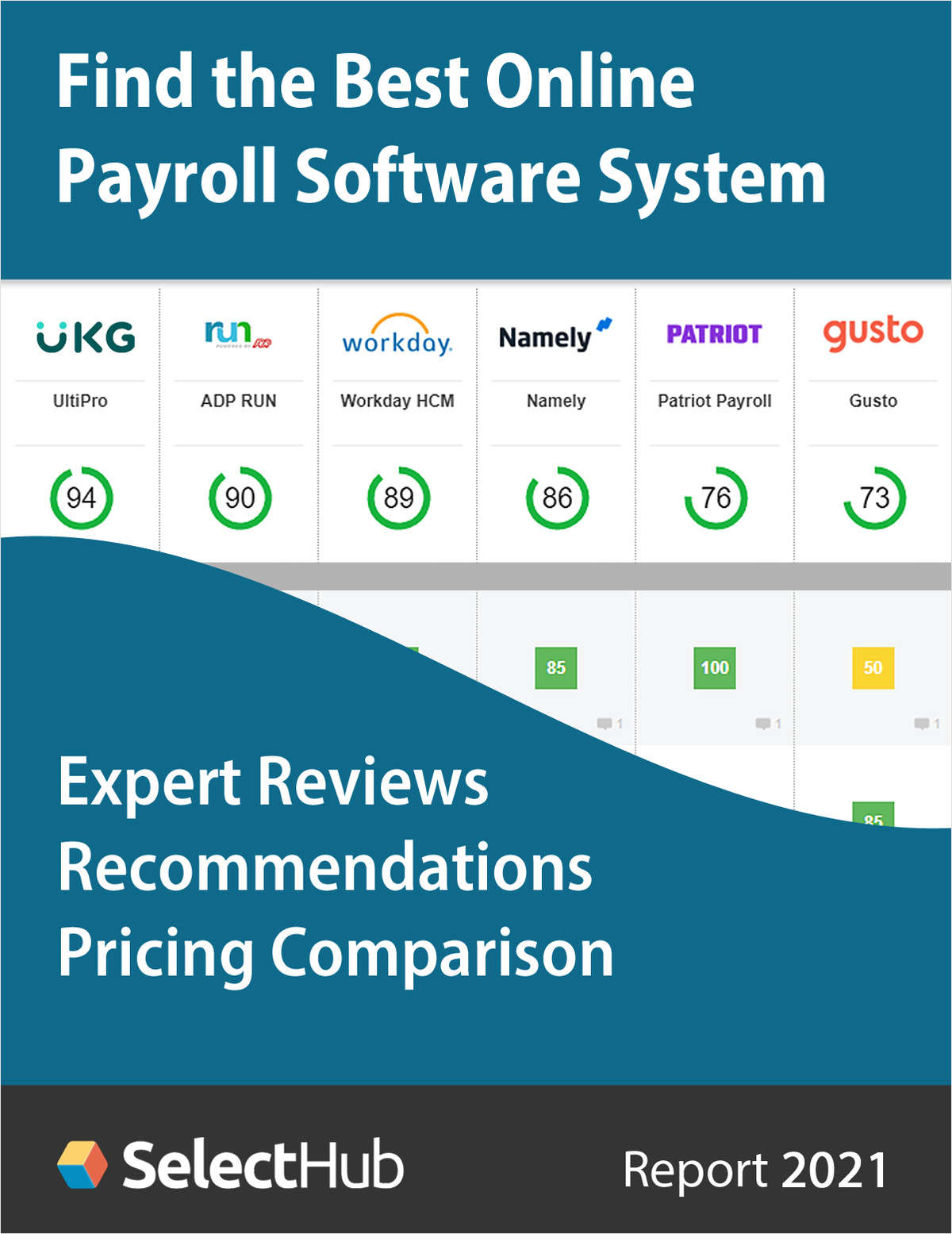 Find the Best Online Payroll Software--Expert Analysis, Recommendations & Pricing