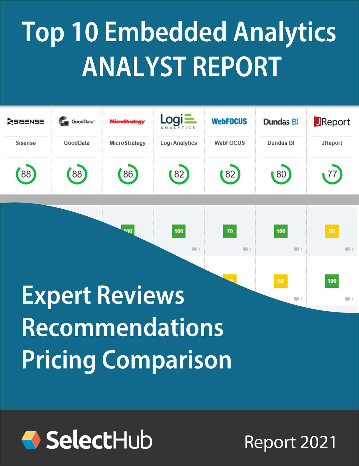 Top 10 Embedded Analytics Tools for 2021--Free Analyst Report