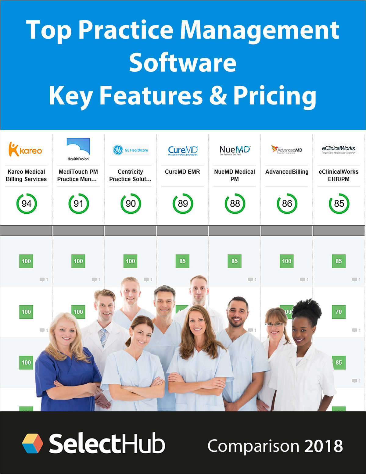 Top Practice Management Software for 2018--Get Key Features, Recommendations & Pricing
