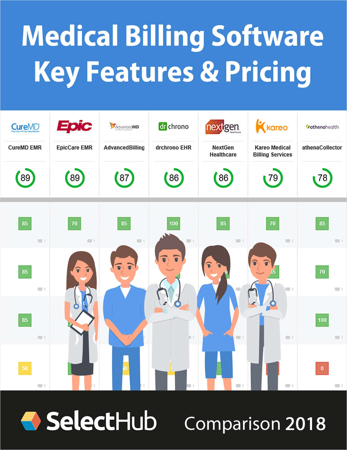 Top Medical Billing Software 2018--Get Key Features, Recommendations & Pricing