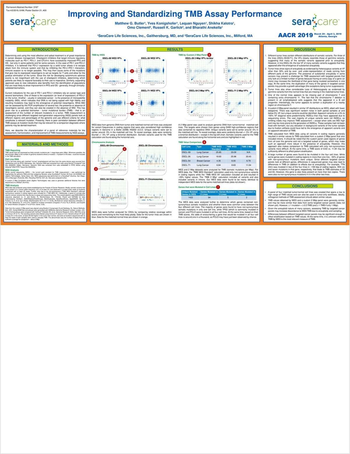 Improving and Standardizing TMB Assay Performance