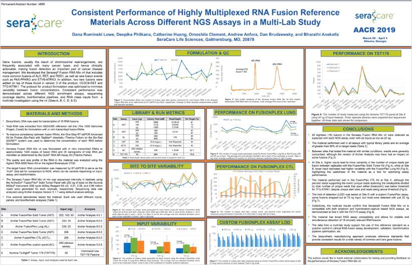 Consistent Performance of Highly Multiplexed RNA Fusion Reference Materials Across Different NGS Assays in a Multi-Lab Study